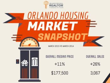 Orlando real estate market update